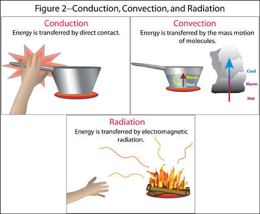 Thermal Energy Lessons Tes Teach